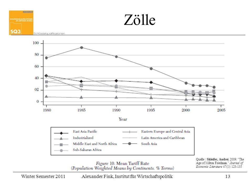 Winter Semester 2011Alexander Fink, Institut für Wirtschaftspolitik13 Zölle Quelle : Shleifer, Andrei. 2009.