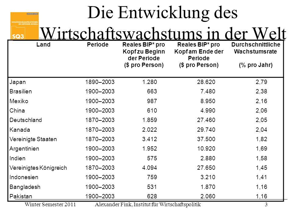 Winter Semester 2011Alexander Fink, Institut für Wirtschaftspolitik3 Land Periode Reales BIP* pro Kopf zu Beginn der Periode ($ pro Person) Reales BIP
