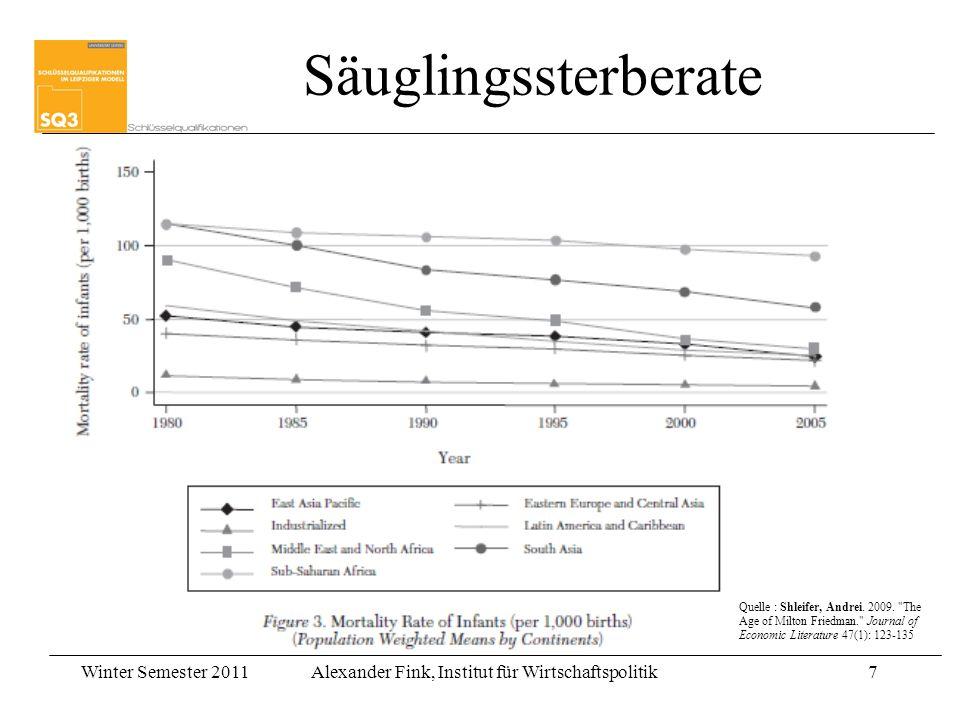 Winter Semester 2011Alexander Fink, Institut für Wirtschaftspolitik7 7 Säuglingssterberate Quelle : Shleifer, Andrei. 2009.