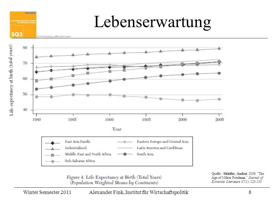 Winter Semester 2011Alexander Fink, Institut für Wirtschaftspolitik8 8 Lebenserwartung Quelle : Shleifer, Andrei. 2009.