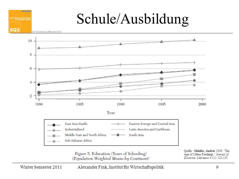 Winter Semester 2011Alexander Fink, Institut für Wirtschaftspolitik9 9 Schule/Ausbildung Quelle : Shleifer, Andrei. 2009.