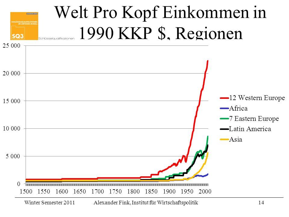 Winter Semester 2011Alexander Fink, Institut für Wirtschaftspolitik14 Welt Pro Kopf Einkommen in 1990 KKP $, Regionen