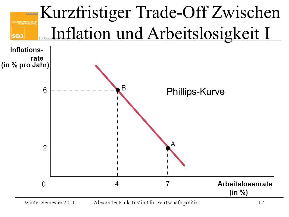 Winter Semester 2011Alexander Fink, Institut für Wirtschaftspolitik17 Kurzfristiger Trade-Off Zwischen Inflation und Arbeitslosigkeit I Arbeitslosenra