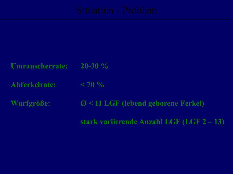 Umrauscherrate: 20-30 % Abferkelrate:< 70 % Wurfgröße:Ø < 11 LGF (lebend geborene Ferkel) stark variierende Anzahl LGF (LGF 2 – 13) Situation - Proble