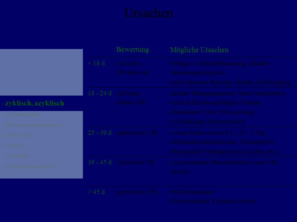 Ursachen - zyklisch, azyklisch - Tiergesundheit - Besamungsmanagement - Biotechnik - Haltung - Fütterung - Abferkelmanagement < 18 dzu kurzes UR-Inter