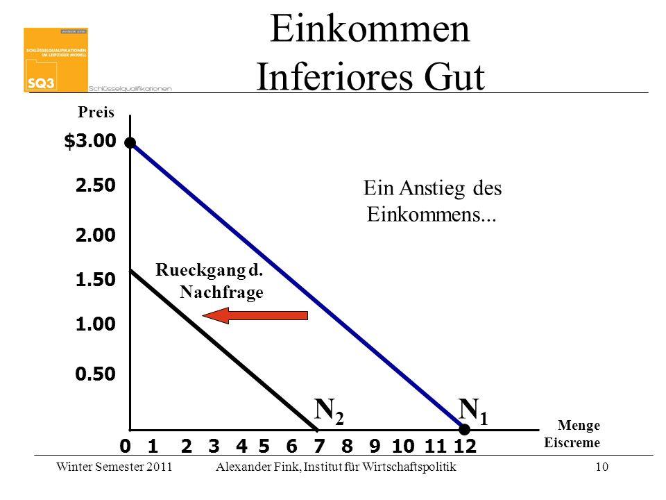 Winter Semester 2011Alexander Fink, Institut für Wirtschaftspolitik10 $3.00 2.50 2.00 1.50 1.00 0.50 2134567891012 Preis Menge Eiscreme 0 Rueckgang d.