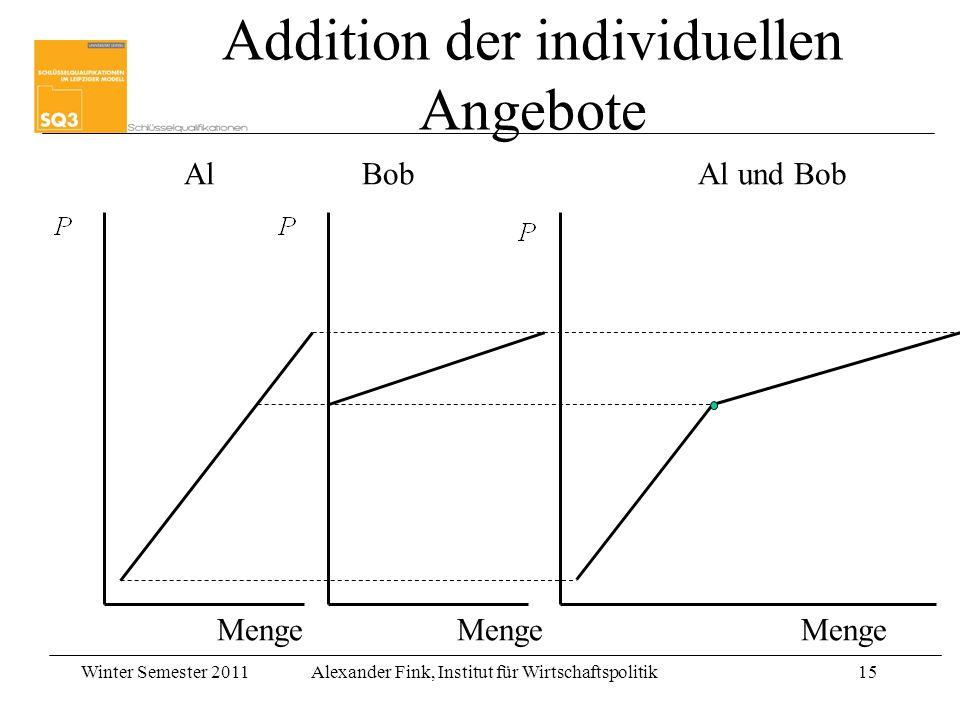 Winter Semester 2011Alexander Fink, Institut für Wirtschaftspolitik15 Addition der individuellen Angebote AlBobAl und Bob Menge