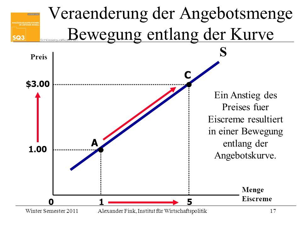 Winter Semester 2011Alexander Fink, Institut für Wirtschaftspolitik17 1 5 Preis Menge Eiscreme 0 S 1.00 A C $3.00 Ein Anstieg des Preises fuer Eiscreme resultiert in einer Bewegung entlang der Angebotskurve.