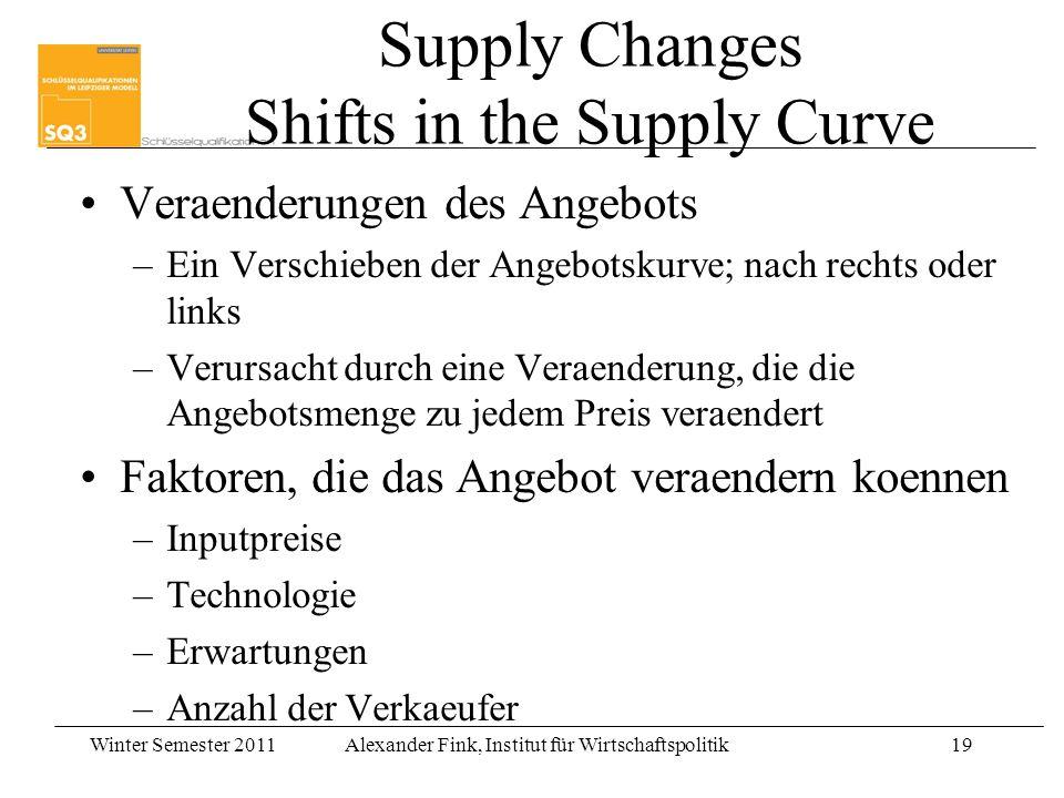 Winter Semester 2011Alexander Fink, Institut für Wirtschaftspolitik19 Supply Changes Shifts in the Supply Curve Veraenderungen des Angebots –Ein Versc