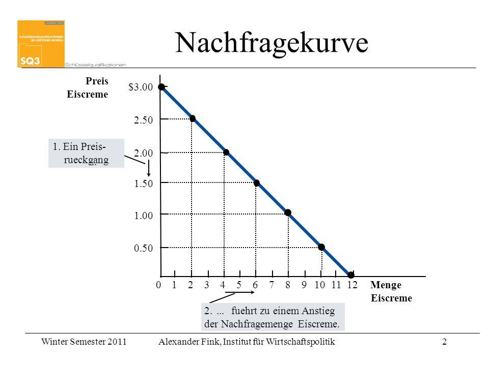 Winter Semester 2011Alexander Fink, Institut für Wirtschaftspolitik2 Copyright © 2004 South-Western Preis Eiscreme 0 2.50 2.00 1.50 1.00 0.50 1234567891011 Menge Eiscreme $3.00 12 1.