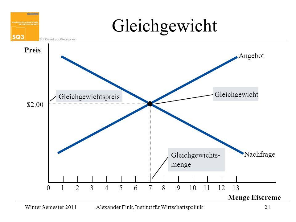 Winter Semester 2011Alexander Fink, Institut für Wirtschaftspolitik21 Preis 0123456789101112 Menge Eiscreme 13 Gleichgewichts- menge Gleichgewichtspreis Gleichgewicht Angebot Nachfrage $2.00 Gleichgewicht