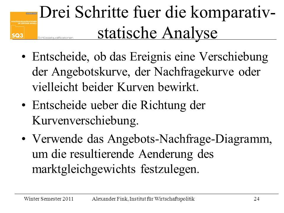Winter Semester 2011Alexander Fink, Institut für Wirtschaftspolitik24 Drei Schritte fuer die komparativ- statische Analyse Entscheide, ob das Ereignis eine Verschiebung der Angebotskurve, der Nachfragekurve oder vielleicht beider Kurven bewirkt.