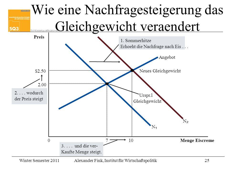 Winter Semester 2011Alexander Fink, Institut für Wirtschaftspolitik25 Preis 0 Menge Eiscreme Angebot Urspr.l Gleichgewicht N N 3....und die ver- Kaufte Menge steigt.