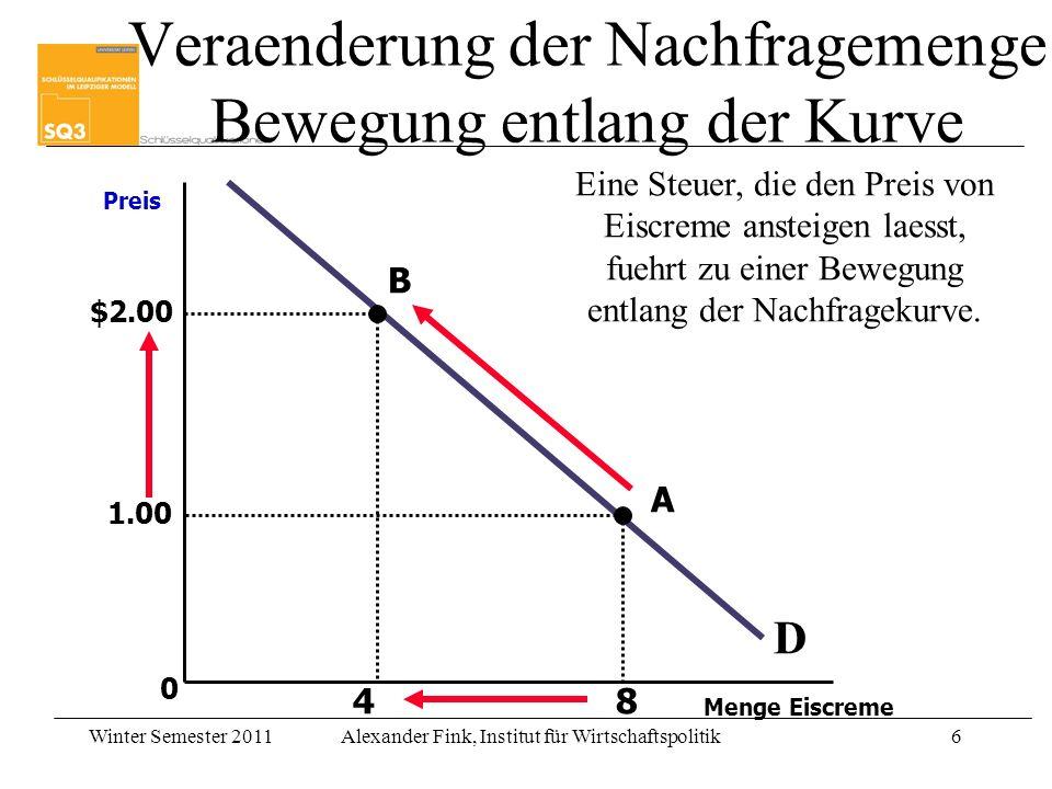 Winter Semester 2011Alexander Fink, Institut für Wirtschaftspolitik6 0 D Preis Menge Eiscreme Eine Steuer, die den Preis von Eiscreme ansteigen laesst, fuehrt zu einer Bewegung entlang der Nachfragekurve.