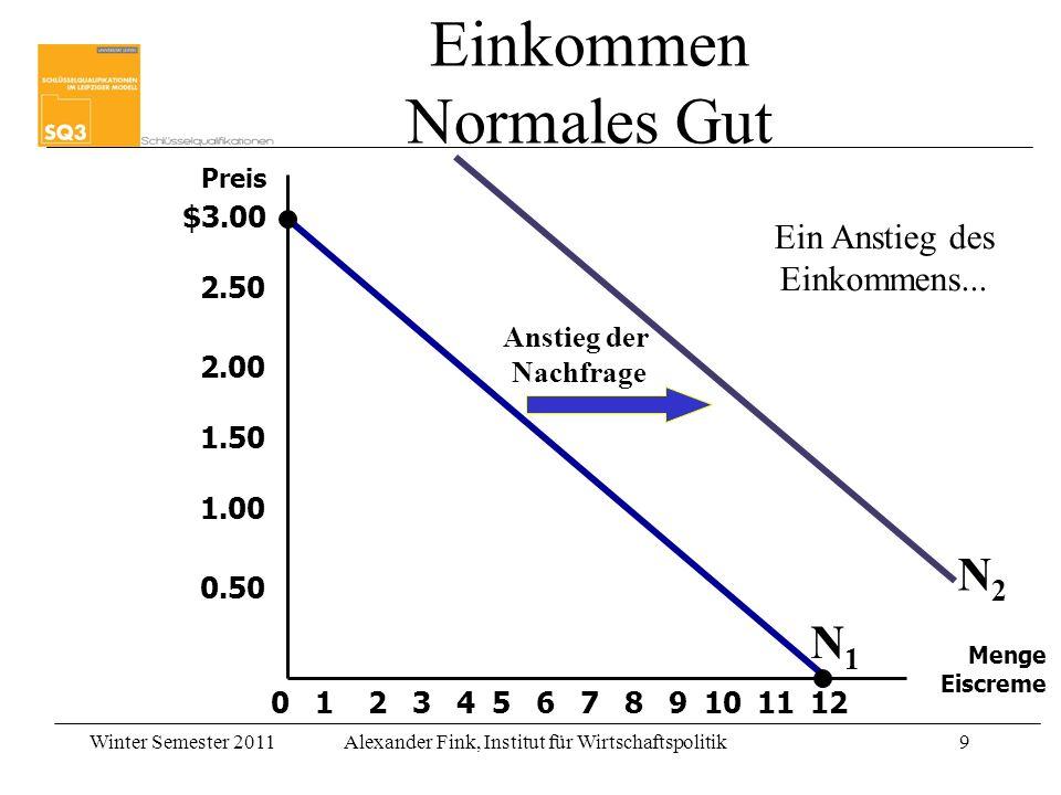 Winter Semester 2011Alexander Fink, Institut für Wirtschaftspolitik9 $3.00 2.50 2.00 1.50 1.00 0.50 213456789101211 Preis Menge Eiscreme 0 Anstieg der Nachfrage Ein Anstieg des Einkommens...