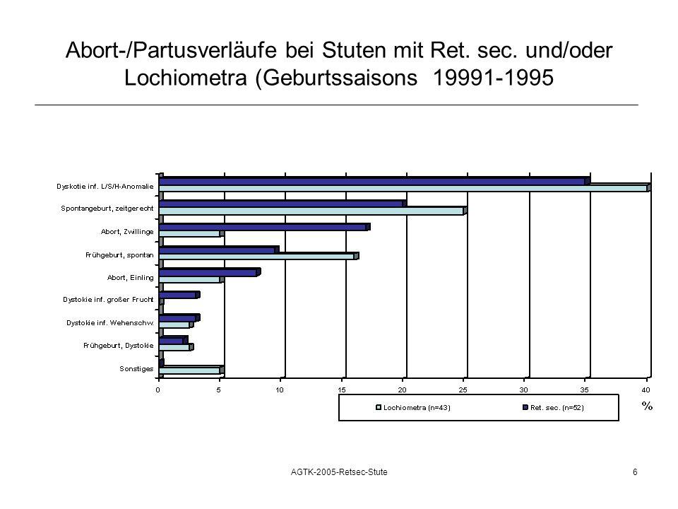AGTK-2005-Retsec-Stute6 Abort-/Partusverläufe bei Stuten mit Ret. sec. und/oder Lochiometra (Geburtssaisons 19991-1995