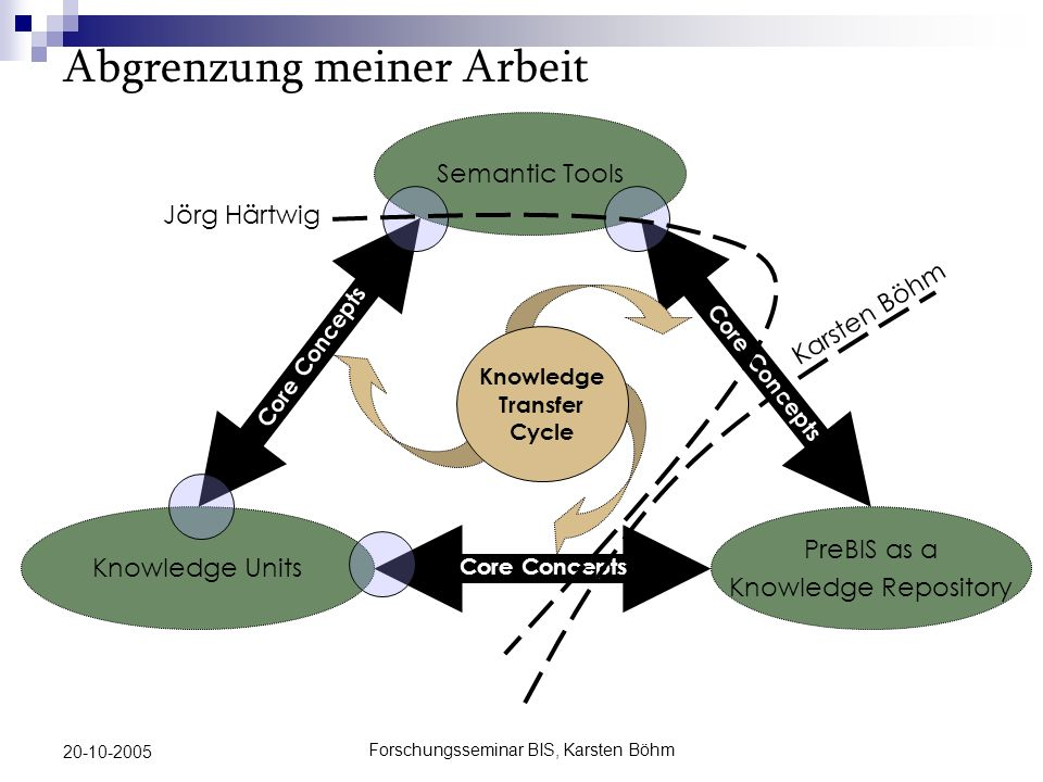 Forschungsseminar BIS, Karsten Böhm 20-10-2005 Abgrenzung meiner Arbeit Semantic Tools Knowledge Units PreBIS as a Knowledge Repository Core Concepts Karsten Böhm Jörg Härtwig Knowledge Transfer Cycle