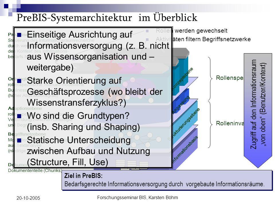 Forschungsseminar BIS, Karsten Böhm 20-10-2005 Geschäftsprozesse und der Wissenstransferzyklus Wissens- Transfer- Zyklus ( WTZ) Produktive Wissens- Arbeit Interoperable Semantic Connector verbindet WE und WTZ IT System Nutzer ISC Wissenseinheit (WE) ISC Geschäfts- prozess Information Space 1 2 3 4 IT System Nutzer Interoperable Semantic Enterprise Environment ISC Wissenseinheit (WE) ISC Geschäfts- prozess Information Space 1 2 3 4 Geschäftsprozesse als gestaltendes Element (Trigger, Transport von Informationen) Abbildung der Wissensprozesse durch das Interoperable Semantic Enterprise Environment Individuelle Wissensarbeit im Wissenstransferzyk lus