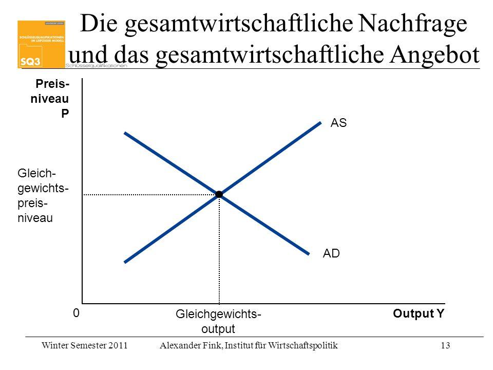 Winter Semester 2011Alexander Fink, Institut für Wirtschaftspolitik13 Output Y Preis- niveau P 0 AS AD Gleichgewichts- output Gleich- gewichts- preis-