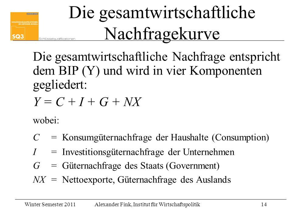 Winter Semester 2011Alexander Fink, Institut für Wirtschaftspolitik14 Die gesamtwirtschaftliche Nachfragekurve Die gesamtwirtschaftliche Nachfrage ent