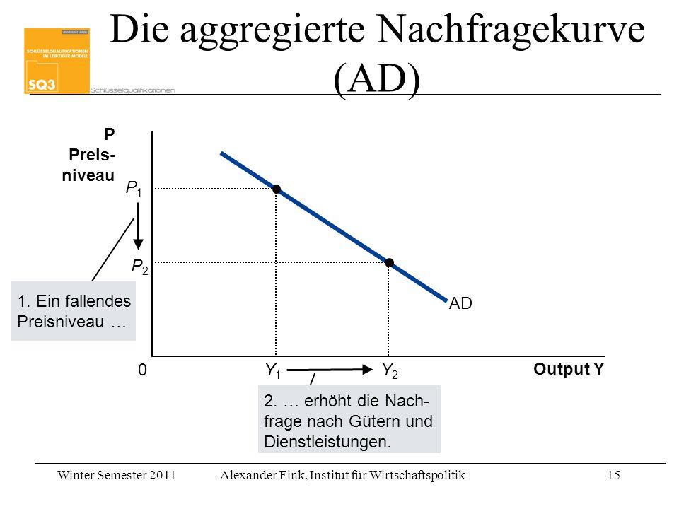 Winter Semester 2011Alexander Fink, Institut für Wirtschaftspolitik15 Output Y P Preis- niveau 0 AD Y2Y2 P2P2 1. Ein fallendes Preisniveau … 2. … erhö