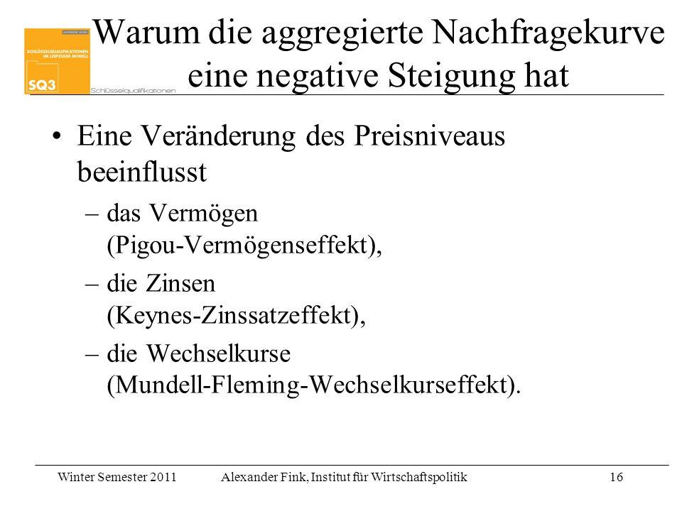 Winter Semester 2011Alexander Fink, Institut für Wirtschaftspolitik16 Warum die aggregierte Nachfragekurve eine negative Steigung hat Eine Veränderung