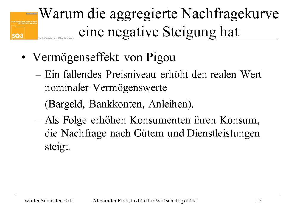Winter Semester 2011Alexander Fink, Institut für Wirtschaftspolitik17 Warum die aggregierte Nachfragekurve eine negative Steigung hat Vermögenseffekt