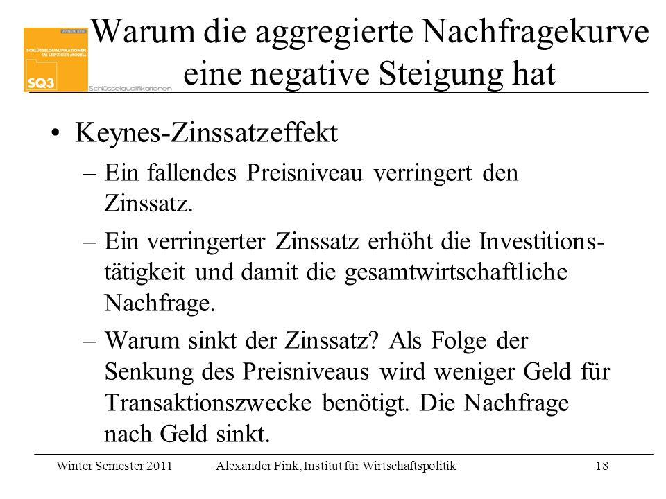 Winter Semester 2011Alexander Fink, Institut für Wirtschaftspolitik18 Warum die aggregierte Nachfragekurve eine negative Steigung hat Keynes-Zinssatze