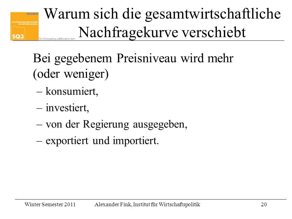 Winter Semester 2011Alexander Fink, Institut für Wirtschaftspolitik20 Warum sich die gesamtwirtschaftliche Nachfragekurve verschiebt Bei gegebenem Pre