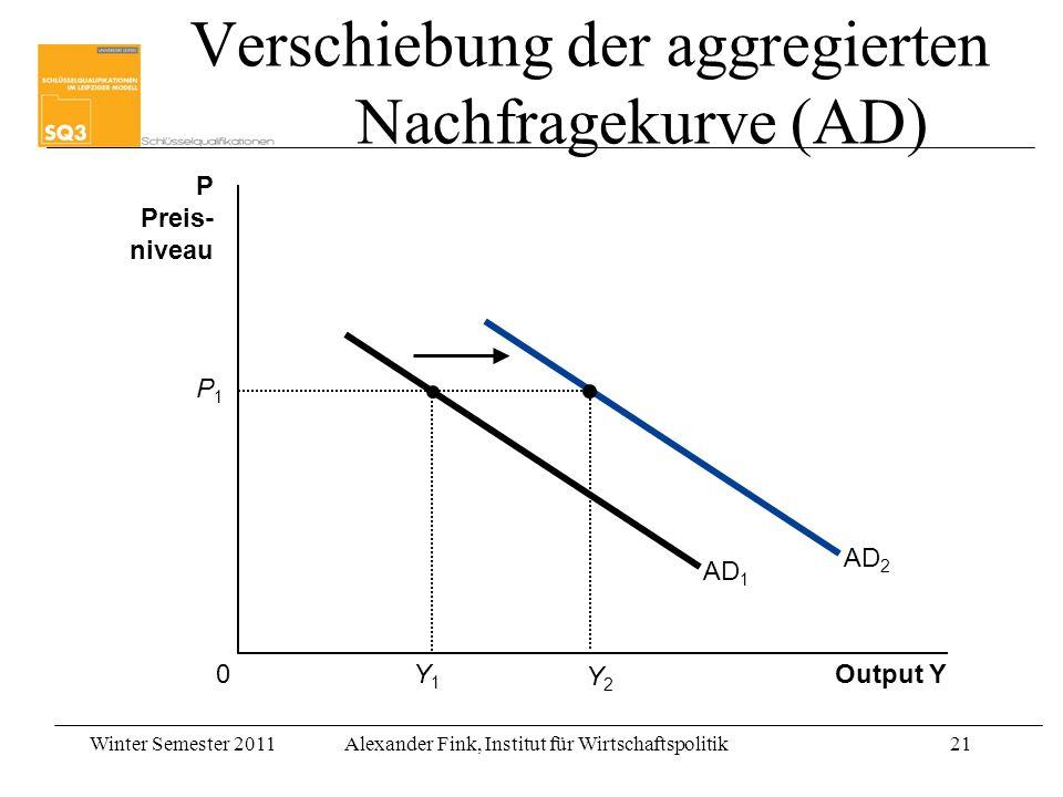 Winter Semester 2011Alexander Fink, Institut für Wirtschaftspolitik21 Output Y P Preis- niveau 0 AD 1 Y1Y1 P1P1 AD 2 Y2Y2 Verschiebung der aggregierte