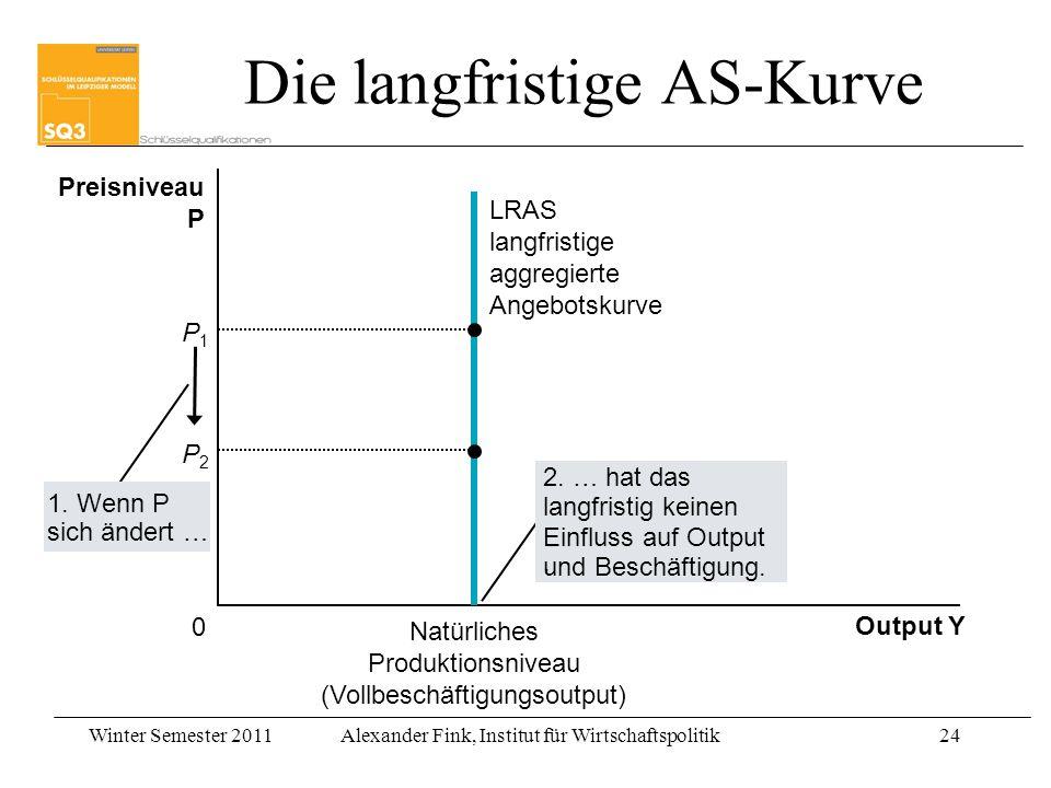 Winter Semester 2011Alexander Fink, Institut für Wirtschaftspolitik24 Output Y Natürliches Produktionsniveau (Vollbeschäftigungsoutput) Preisniveau P