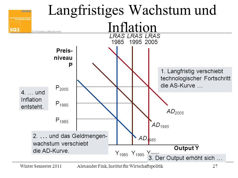 Winter Semester 2011Alexander Fink, Institut für Wirtschaftspolitik27 Output Y AD 1995 AD 2005 Preis- niveau P Y 1985 LRAS 1985 Y 1995 LRAS 1995 Y 200