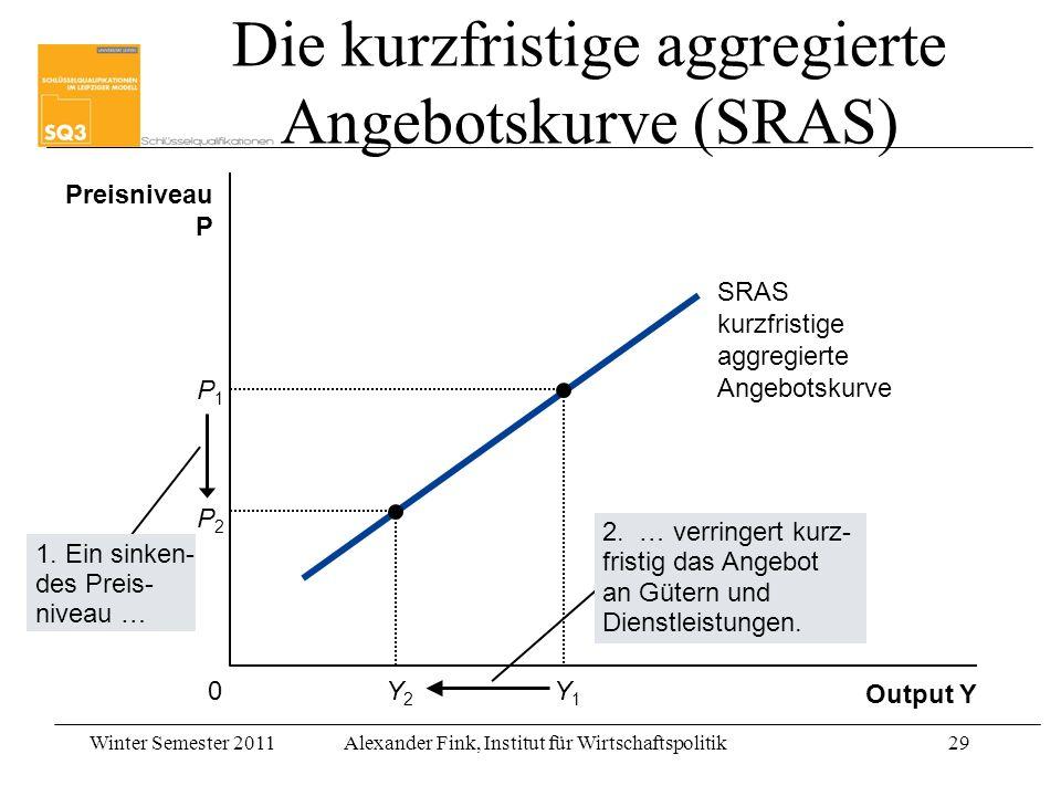 Winter Semester 2011Alexander Fink, Institut für Wirtschaftspolitik29 Output Y Preisniveau P 0 SRAS kurzfristige aggregierte Angebotskurve 1. Ein sink