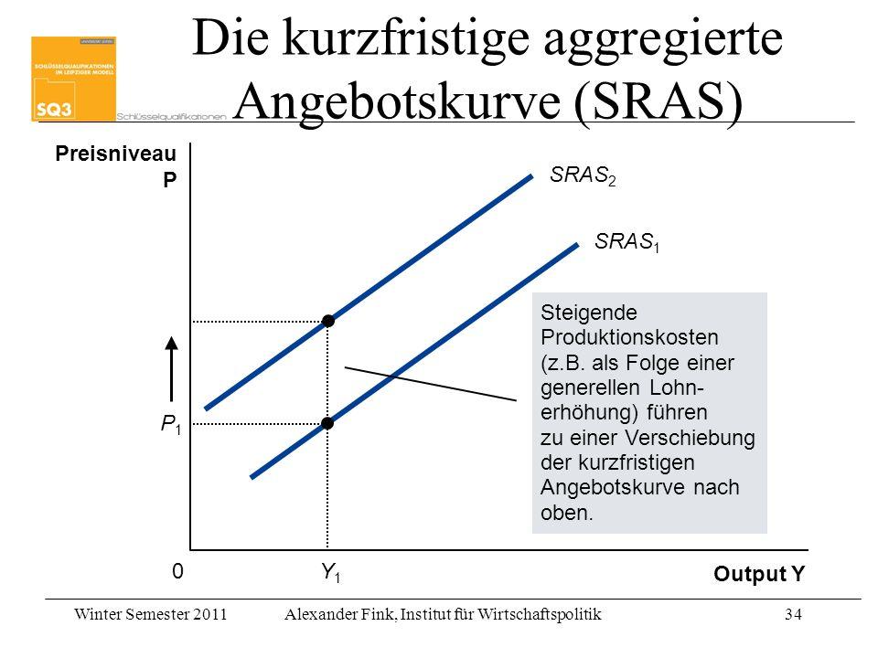 Winter Semester 2011Alexander Fink, Institut für Wirtschaftspolitik34 Output Y Preisniveau P 0 SRAS 1 Steigende Produktionskosten (z.B. als Folge eine