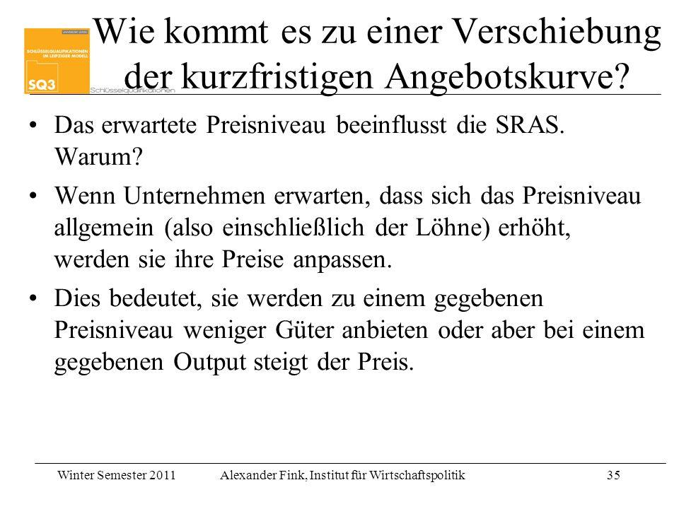 Winter Semester 2011Alexander Fink, Institut für Wirtschaftspolitik35 Wie kommt es zu einer Verschiebung der kurzfristigen Angebotskurve? Das erwartet