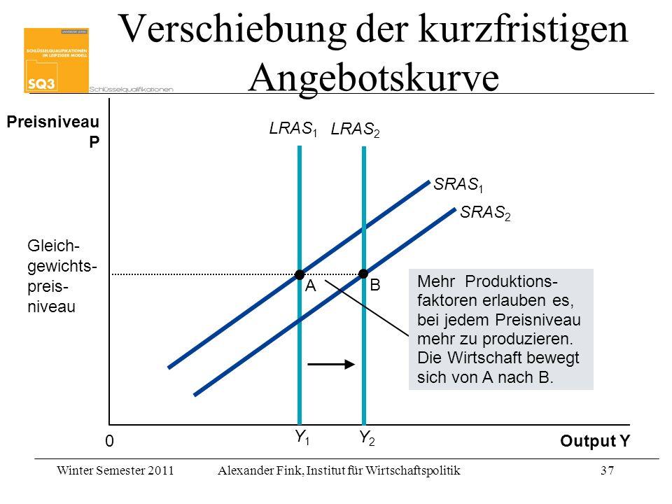 Winter Semester 2011Alexander Fink, Institut für Wirtschaftspolitik37 Y1Y1 Output Y Preisniveau P 0 SRAS 1 LRAS 1 A Gleich- gewichts- preis- niveau SR