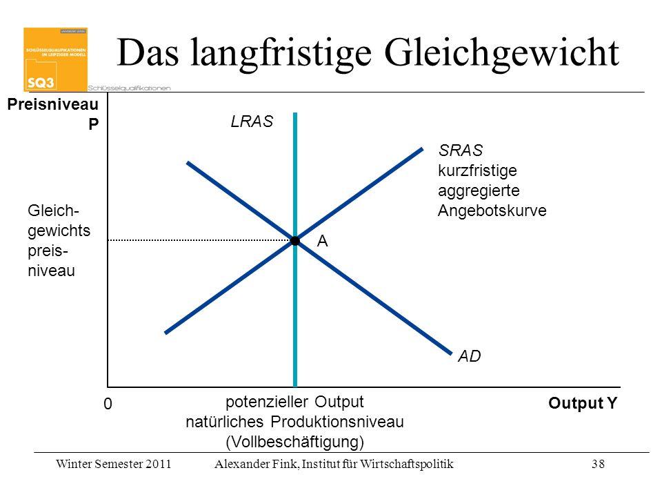 Winter Semester 2011Alexander Fink, Institut für Wirtschaftspolitik38 potenzieller Output natürliches Produktionsniveau (Vollbeschäftigung) Output Y P