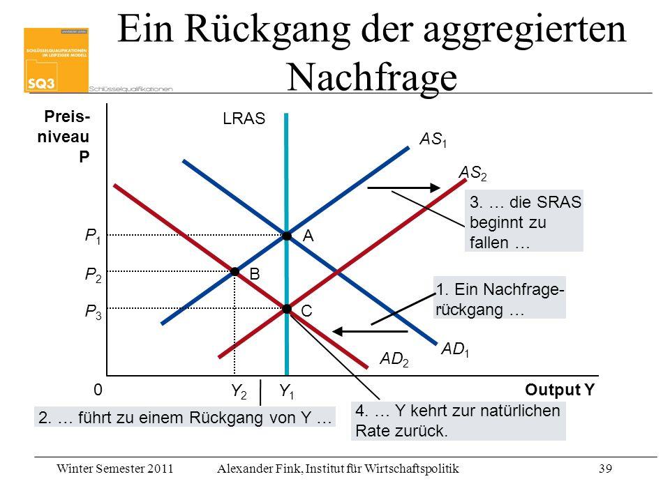 Winter Semester 2011Alexander Fink, Institut für Wirtschaftspolitik39 Output Y Preis- niveau P 0 AS 1 LRAS AD 1 A P1P1 Y1Y1 AD 2 AS 2 3. … die SRAS be