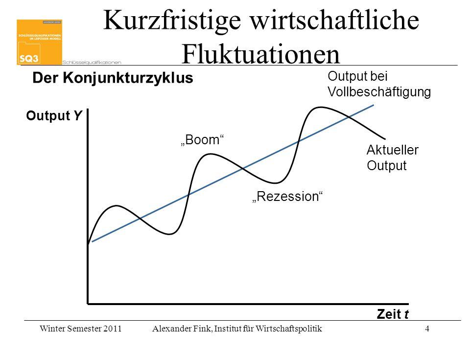Winter Semester 2011Alexander Fink, Institut für Wirtschaftspolitik4 Kurzfristige wirtschaftliche Fluktuationen Output Y Zeit t Output bei Vollbeschäf