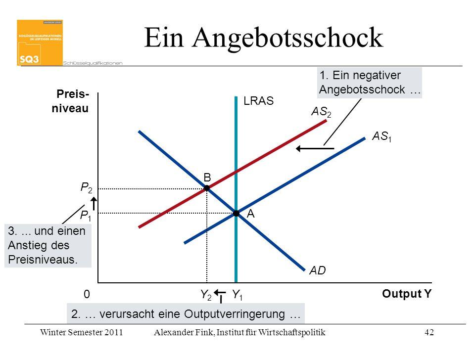 Winter Semester 2011Alexander Fink, Institut für Wirtschaftspolitik42 Output Y Preis- niveau 0 AD 3.... und einen Anstieg des Preisniveaus. 1. Ein neg