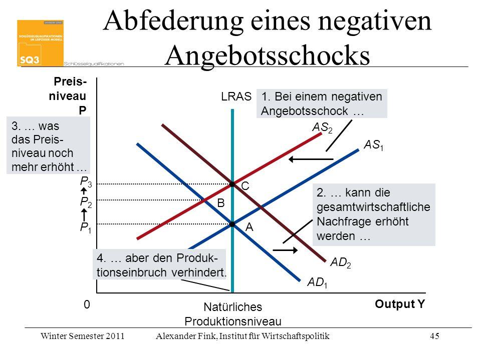 Winter Semester 2011Alexander Fink, Institut für Wirtschaftspolitik45 Output Y Natürliches Produktionsniveau Preis- niveau P 0 AS 1 LRAS AD 1 P2P2 AP1