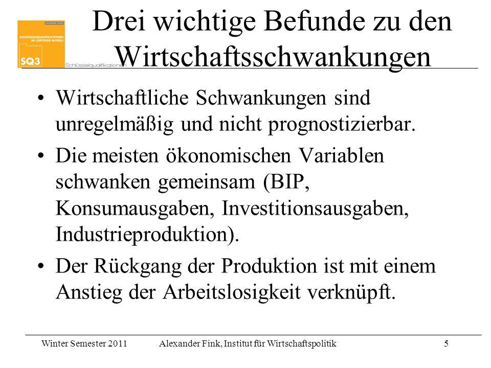 Winter Semester 2011Alexander Fink, Institut für Wirtschaftspolitik5 Drei wichtige Befunde zu den Wirtschaftsschwankungen Wirtschaftliche Schwankungen