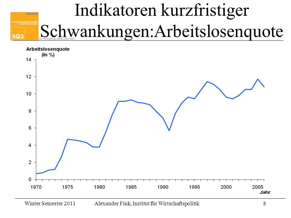 Winter Semester 2011Alexander Fink, Institut für Wirtschaftspolitik9 Erklärung kurzfristiger Wirtschaftszyklen Was unterscheidet kurzfristig von langfristig.