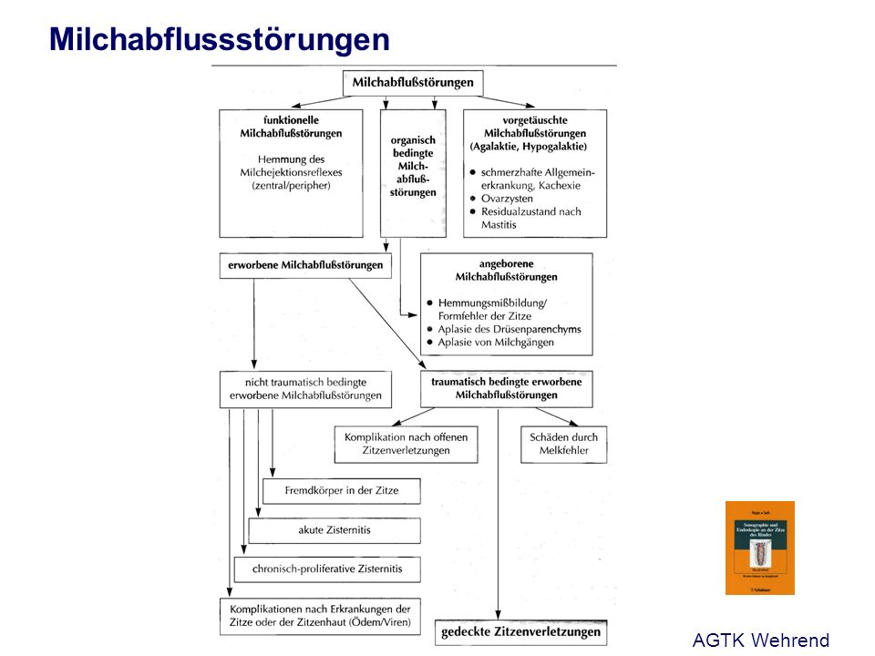 Milchabflussstörungen AGTK Wehrend