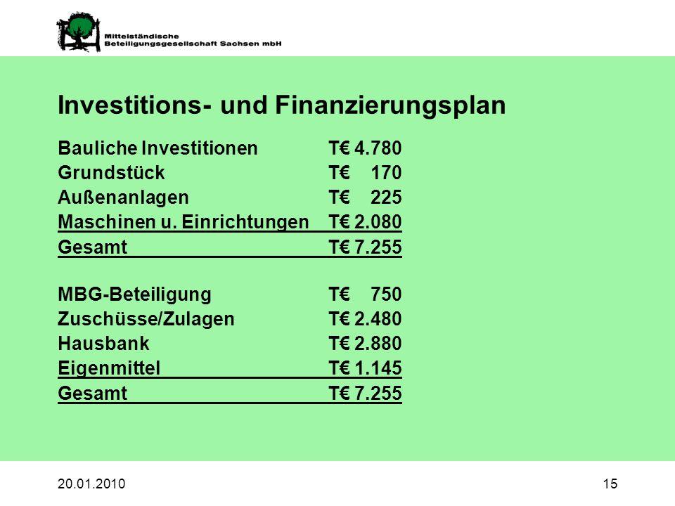 20.01.201015 Investitions- und Finanzierungsplan Bauliche InvestitionenT 4.780 GrundstückT 170 AußenanlagenT 225 Maschinen u.