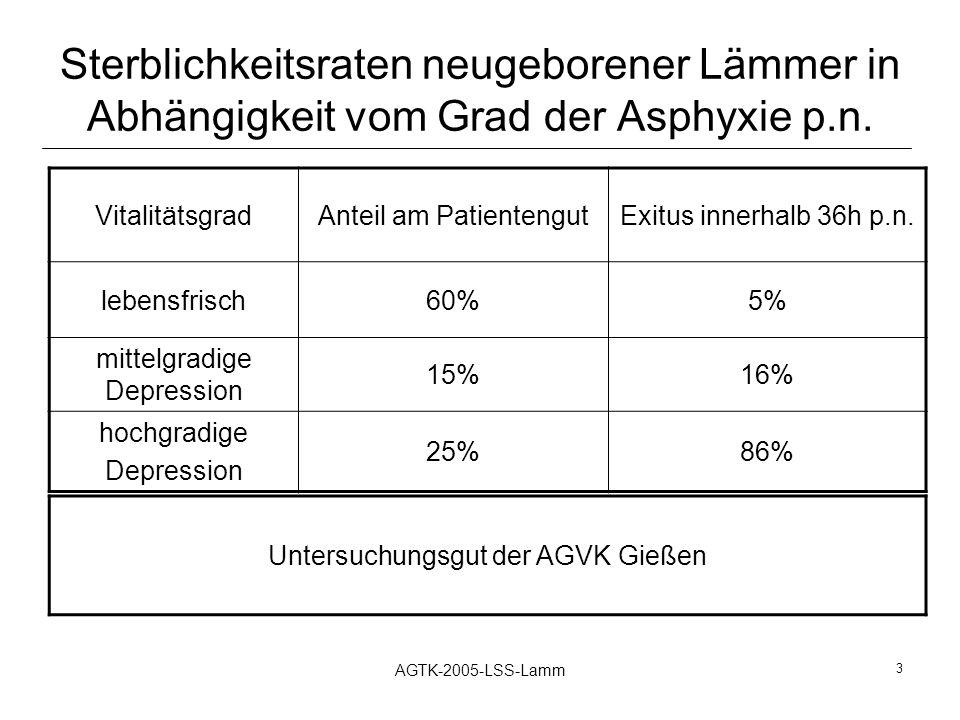 AGTK-2005-LSS-Lamm 3 Sterblichkeitsraten neugeborener Lämmer in Abhängigkeit vom Grad der Asphyxie p.n. VitalitätsgradAnteil am PatientengutExitus inn
