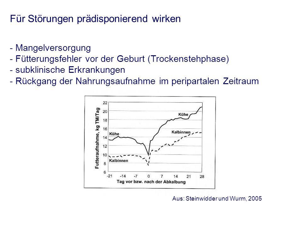 Für Störungen prädisponierend wirken - Mangelversorgung - Fütterungsfehler vor der Geburt (Trockenstehphase) - subklinische Erkrankungen - Rückgang der Nahrungsaufnahme im peripartalen Zeitraum Aus: Steinwidder und Wurm, 2005