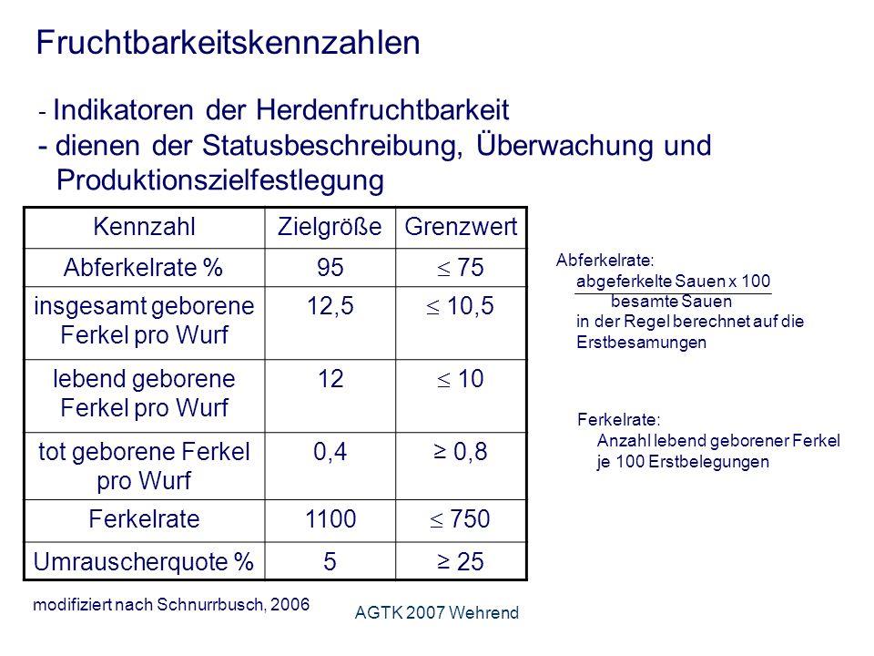 AGTK 2007 Wehrend Untersuchungsgang Befunde bei verschiedenen Gesäugeerkrankungen (Wendt u.