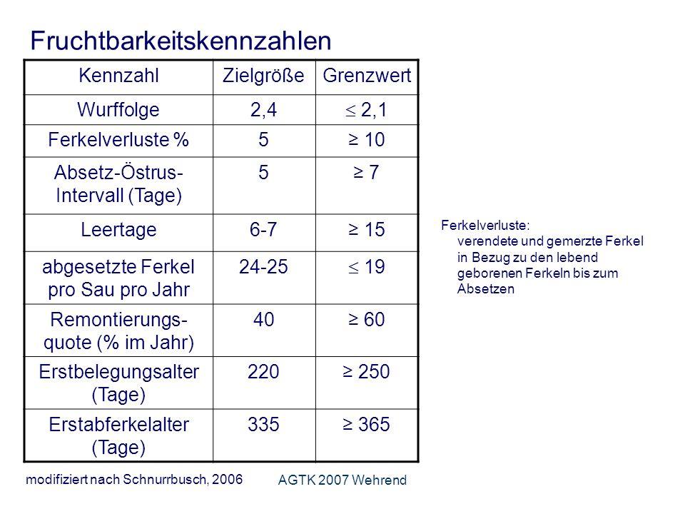 AGTK 2007 Wehrend Fruchtbarkeitskennzahlen KennzahlZielgrößeGrenzwert Wurffolge2,4 2,1 Ferkelverluste %5 10 Absetz-Östrus- Intervall (Tage) 5 7 Leertage6-7 15 abgesetzte Ferkel pro Sau pro Jahr 24-25 19 Remontierungs- quote (% im Jahr) 40 60 Erstbelegungsalter (Tage) 220 250 Erstabferkelalter (Tage) 335 365 modifiziert nach Schnurrbusch, 2006 Ferkelverluste: verendete und gemerzte Ferkel in Bezug zu den lebend geborenen Ferkeln bis zum Absetzen