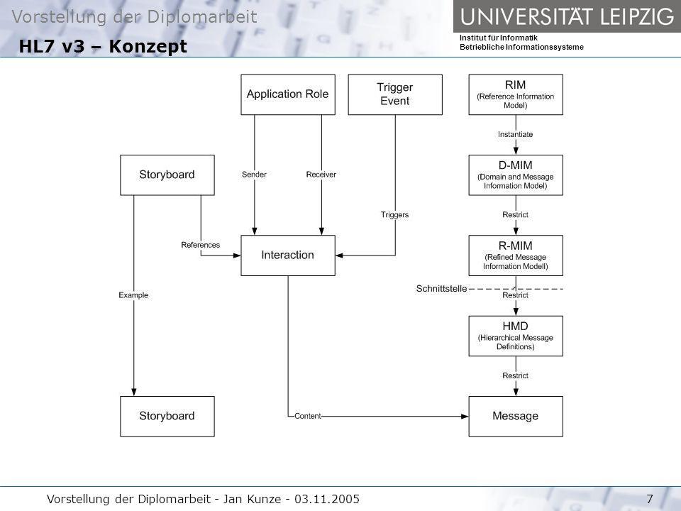 Vorstellung der Diplomarbeit Institut für Informatik Betriebliche Informationssysteme Vorstellung der Diplomarbeit - Jan Kunze - 03.11.20057 HL7 v3 – Konzept